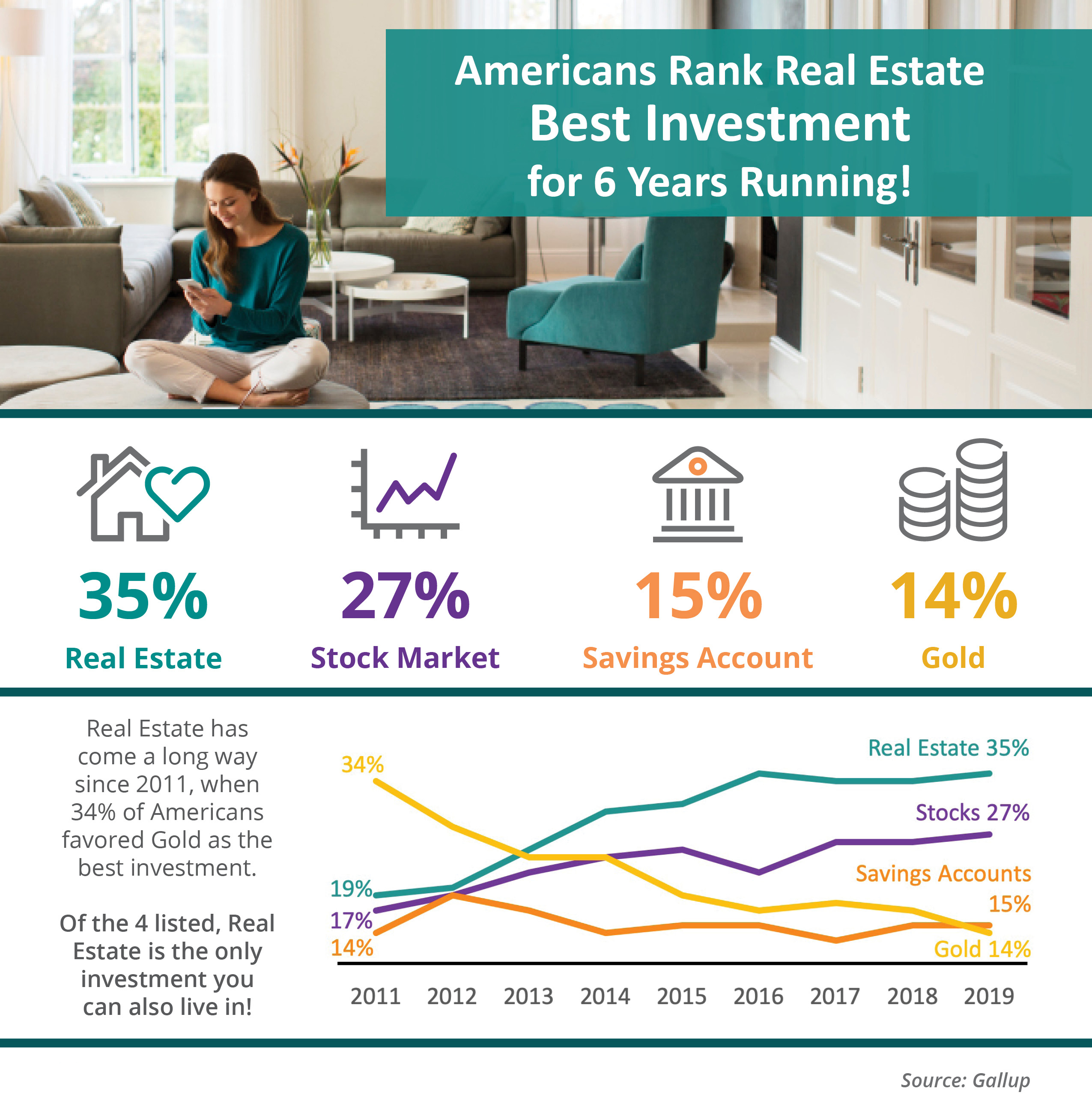 Americans Rank Real Estate Best Investment For 6 Years Running! [INFOGRAPHIC] | MyKCM