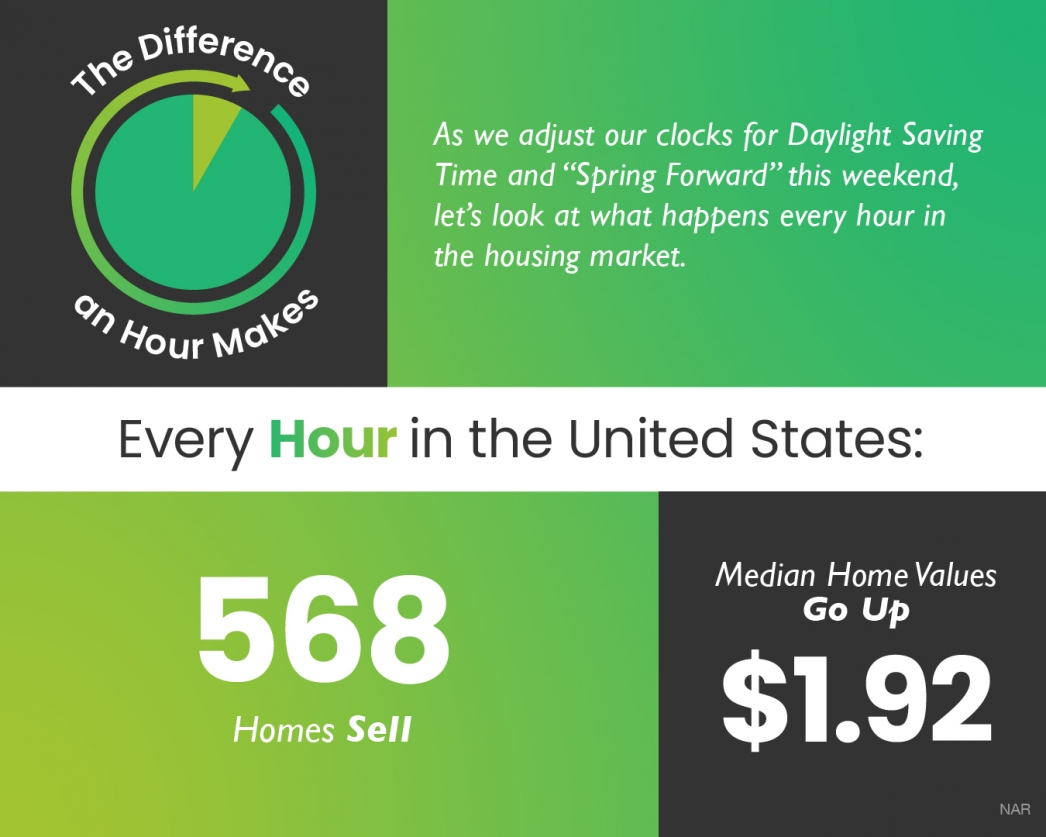 The Difference an Hour Makes [INFOGRAPHIC] | MyKCM