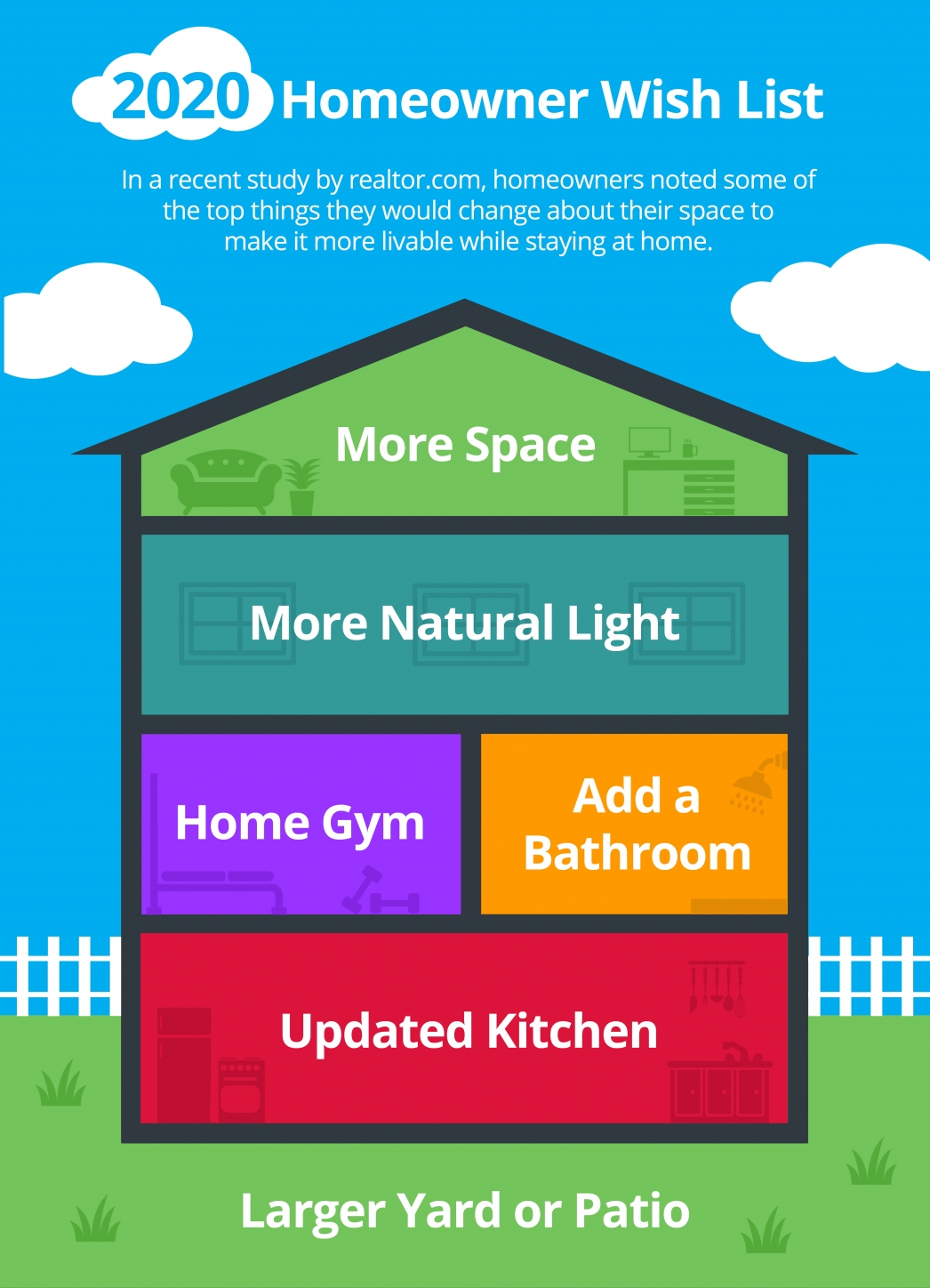 2020 Homeowner Wish List [INFOGRAPHIC] | MyKCM