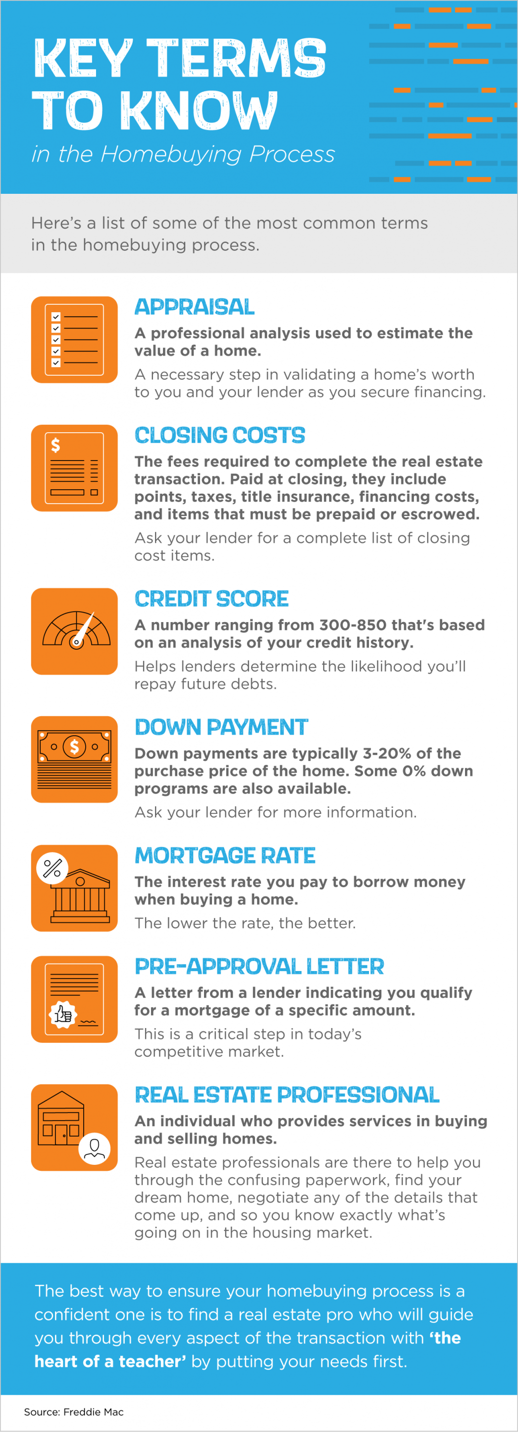Key Terms to Know in the Homebuying Process [INFOGRAPHIC] | MyKCM